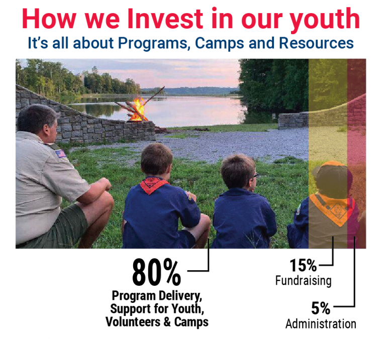 FOS How we invest in youth